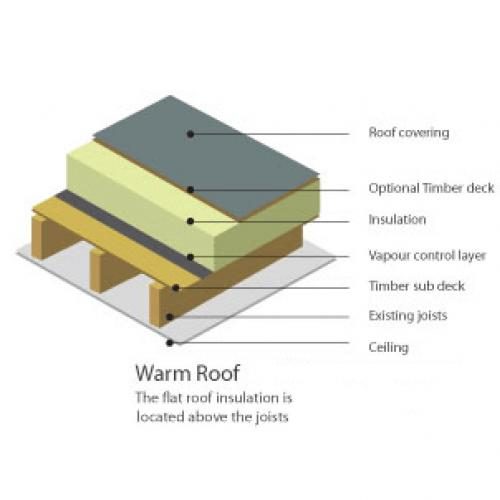 Flat Roof Rubber Installation