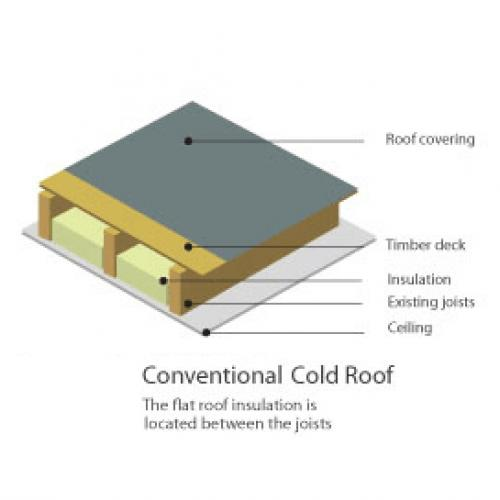 Flat roofs Rubber