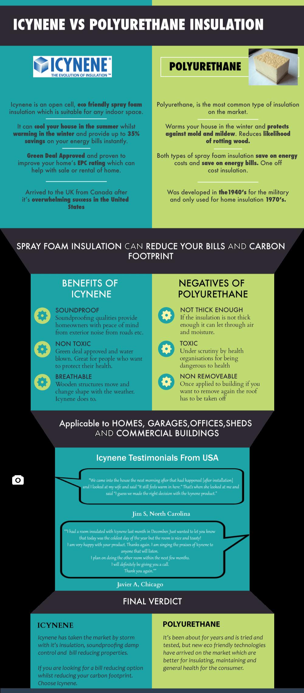 Icynene vs Polyurethane Infographic