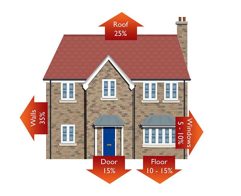 how does insulation prevent heat loss